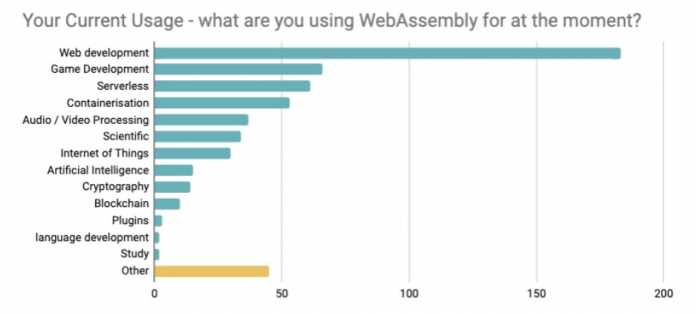 State of WebAssembly 2021: What respondents are currently using Wasm for (especially web development)