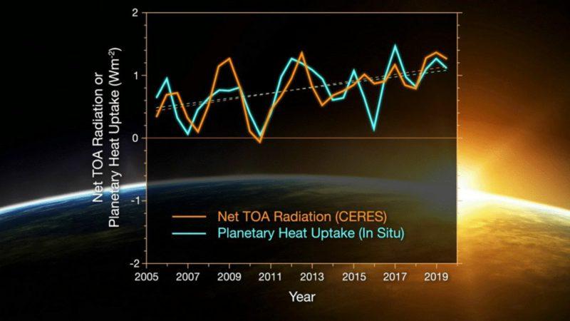 Climate change: Earth's energy imbalance is growing