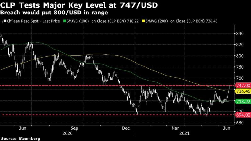 Currencies fall in session with great aversion to risk: Andes FX