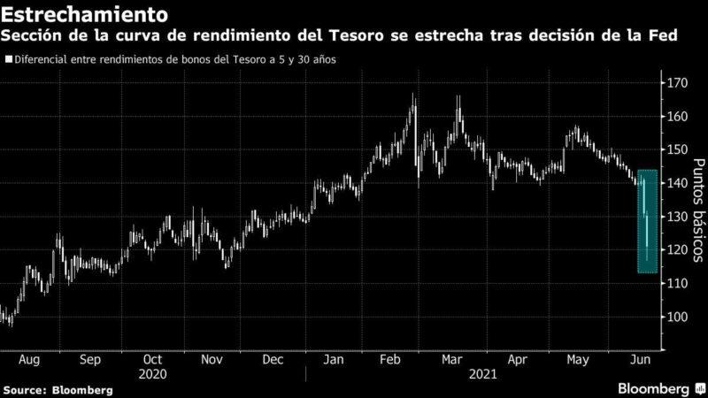 Long-Term Treasury Yield Sinking: Chart