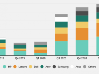 PC market: Chromebooks will grow again in the first quarter of 2021