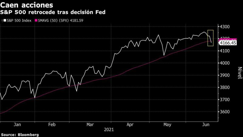 S&P 500 Records Worst Weekly Drop Since February: Chart
