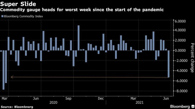 Some commodities have erased all 2021 earnings