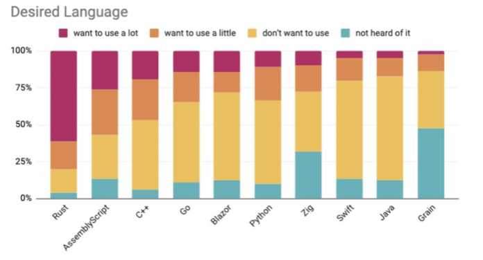 State of WebAssembly 2021: programming languages that respondents want to use in the future