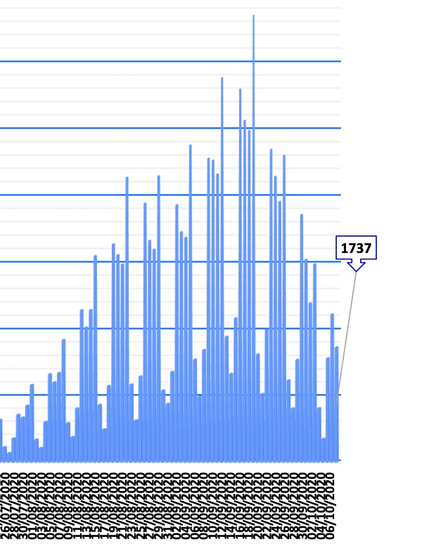 The graphs that prove the scam of Sánchez's state of alarm: confine when infections plummet