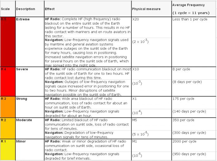 Radio Event Classification