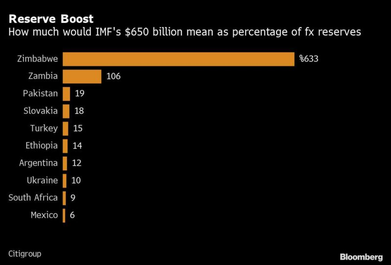 Junk debt interest for US $ 230,000M from the IMF for emerging markets