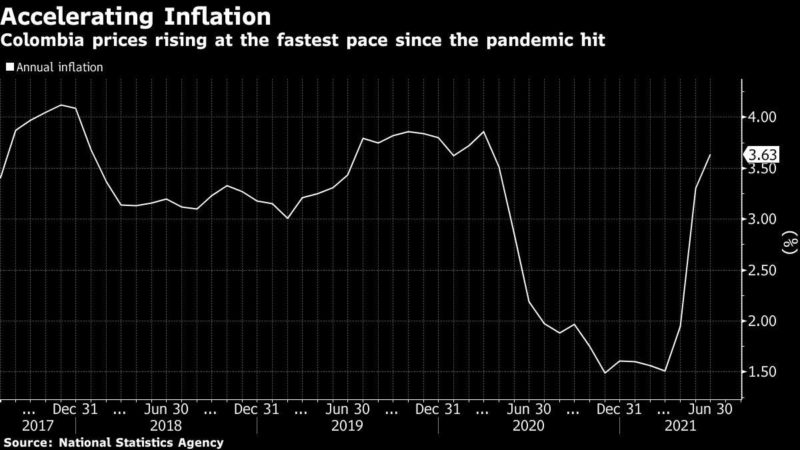 Colombia leaves rates quiet but signals increases soon