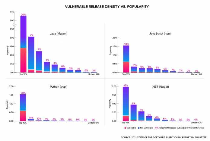 Proportion of projects with known security vulnerabilities taking into account their popularity