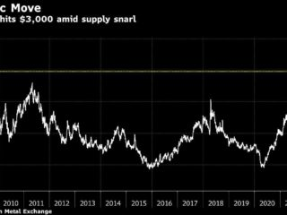 Aluminum reaches US $ 3,000 for the first time in 13 years