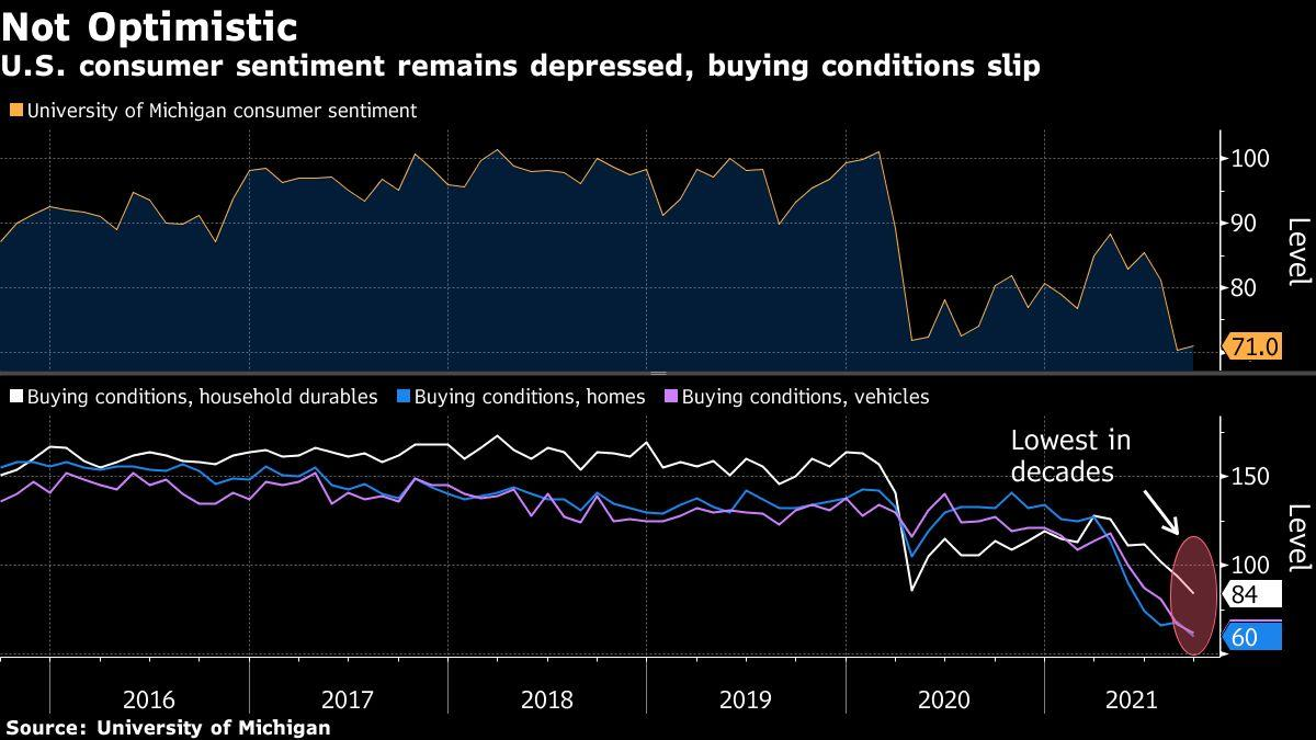Americans faced with the worst purchasing conditions in decades