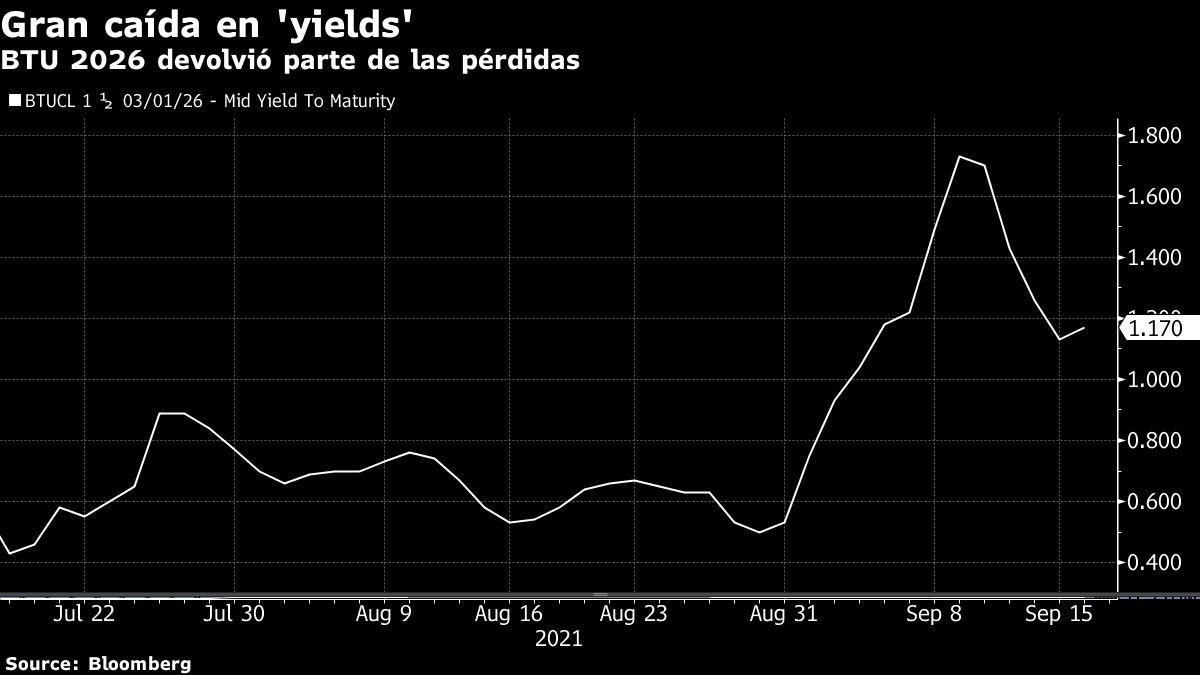 Bonds breathe due to less chance of 4th retirement: Chile Fixed Income