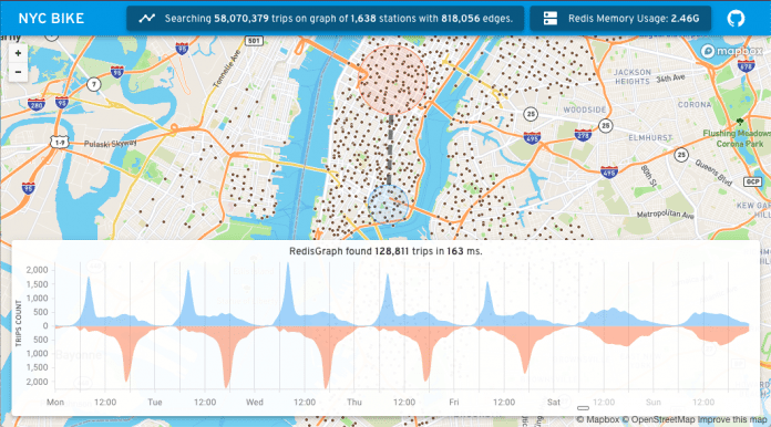 One of the community examples on the Redis Launchpad: NYC Bike.