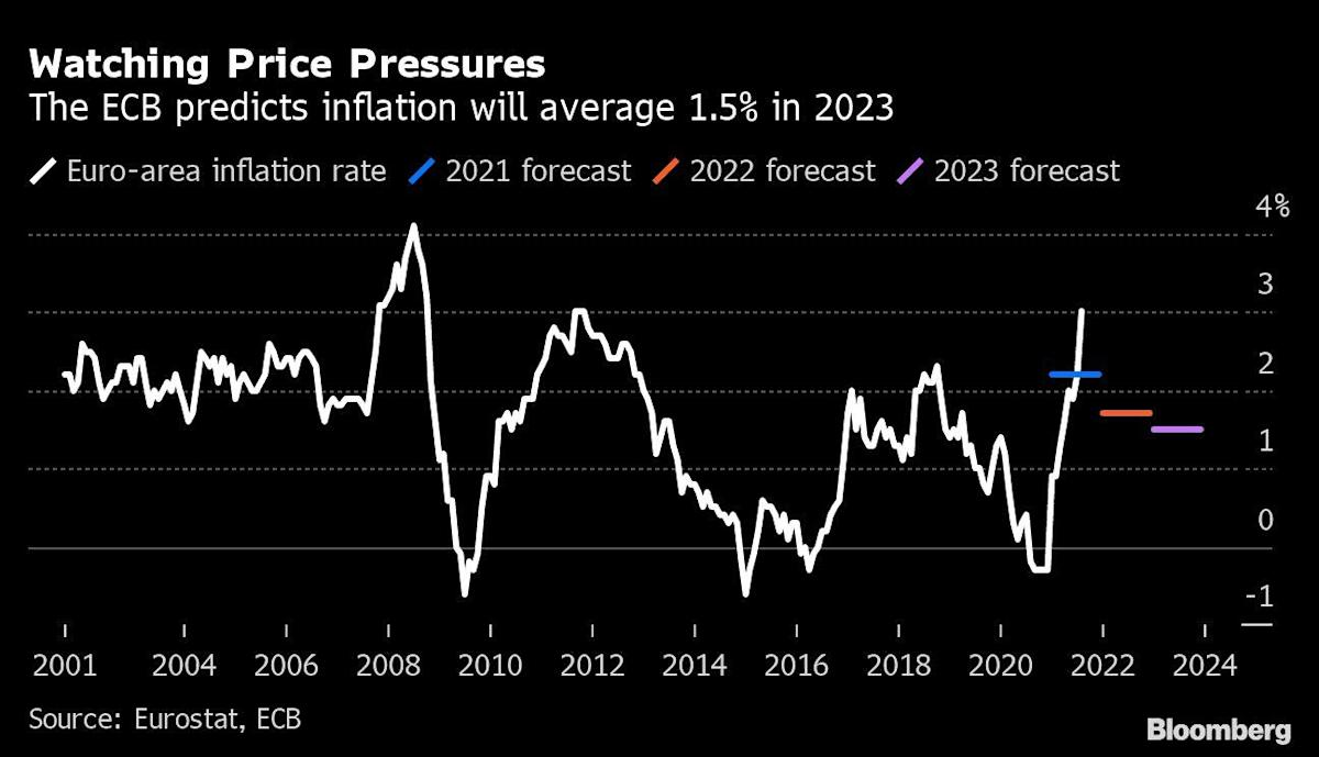 ECB's Kazaks See Signs of Faster-Than-Expected Inflation