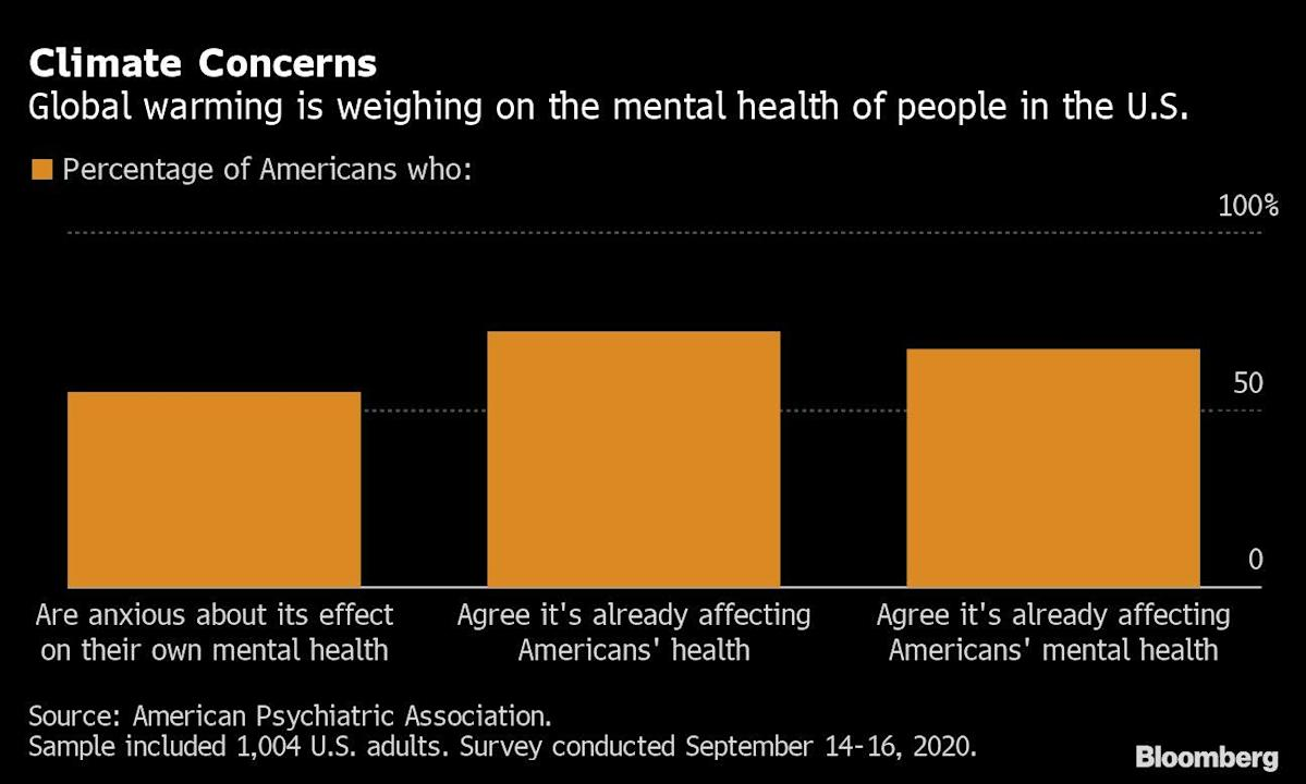 Mental Health: The Next Victim of Global Warming?