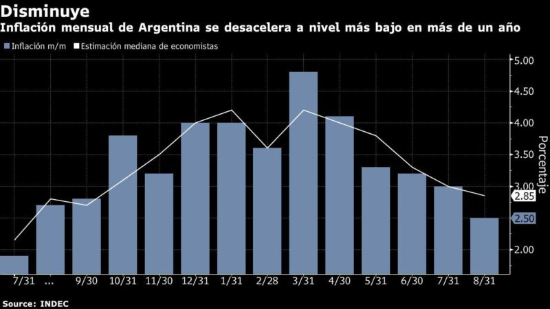 Monthly inflation in Argentina slows more than estimated
