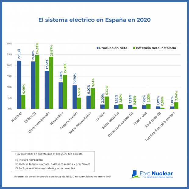 Nuclear power plants have been the leading source of electricity production in Spain for 10 consecutive years