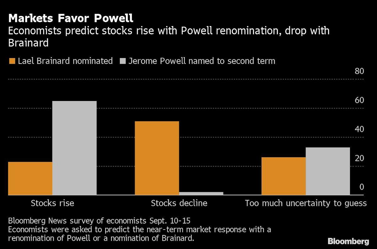 Shares could fall if Biden replaces Powell at Fed