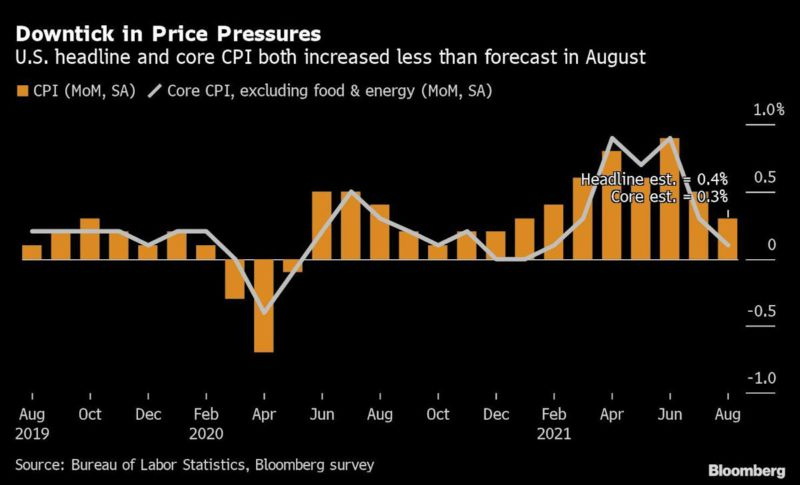 US consumer prices show the smallest rise in seven months