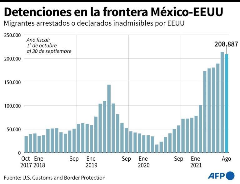 Detenciones en la frontera México-EEUU (AFP/Gustavo IZUS)