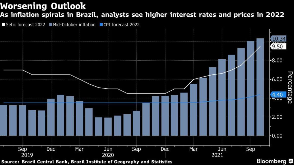 Brazil raises rate by 150 points, its biggest increase in two decades