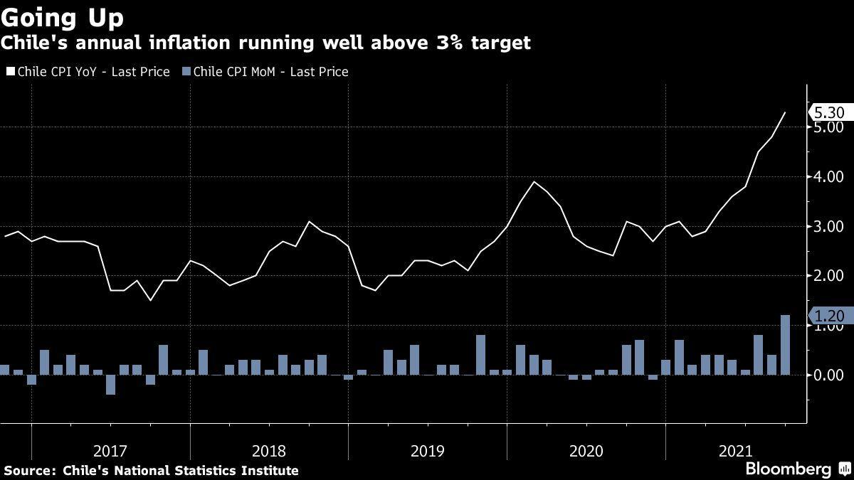 Chile surprises again;  raises key interest rate to 2.75%
