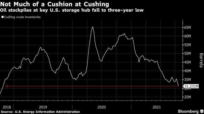 Energy Crisis Depletes Crude In Key US Deposit: Chart
