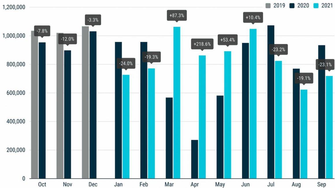 European car market: 23 percent fewer registrations