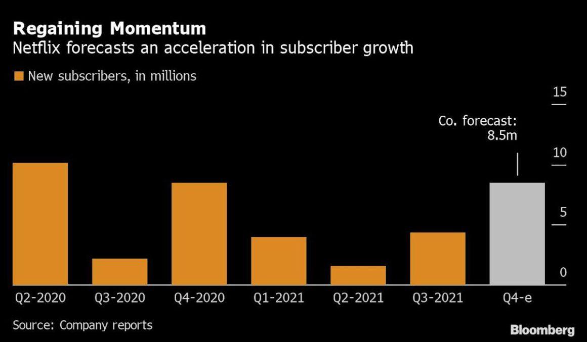 Netflix surpasses estimates thanks to 'Squid Game'