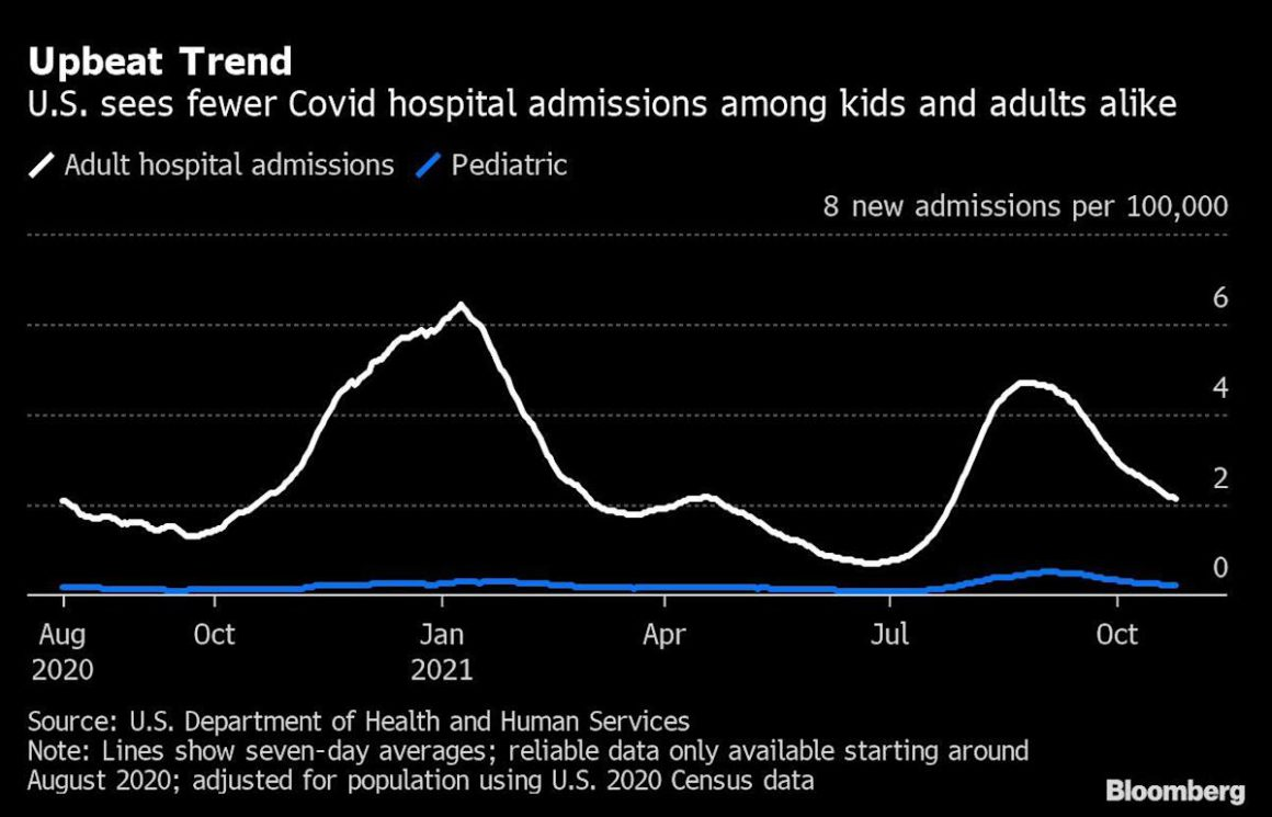 Pediatric hospitalizations for covid fall in the US