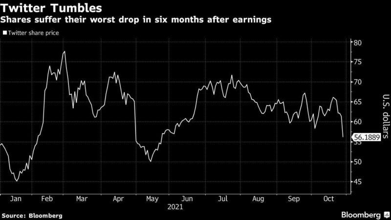 Twitter registers its biggest drop since April